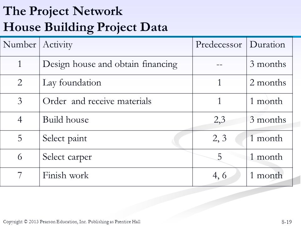 Financing a house building project