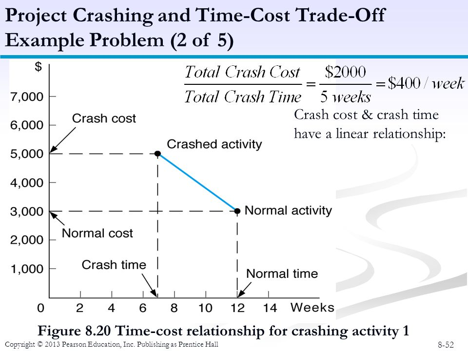 time cost relationship and project crashing methods