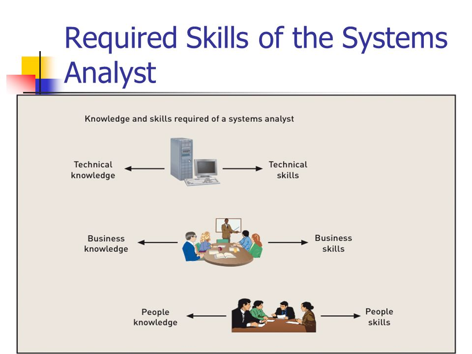 system analyst requirements Computer systems analyst job  education and training requirements,  if a complex program is needed for the system, the analyst may enlist the help of a.