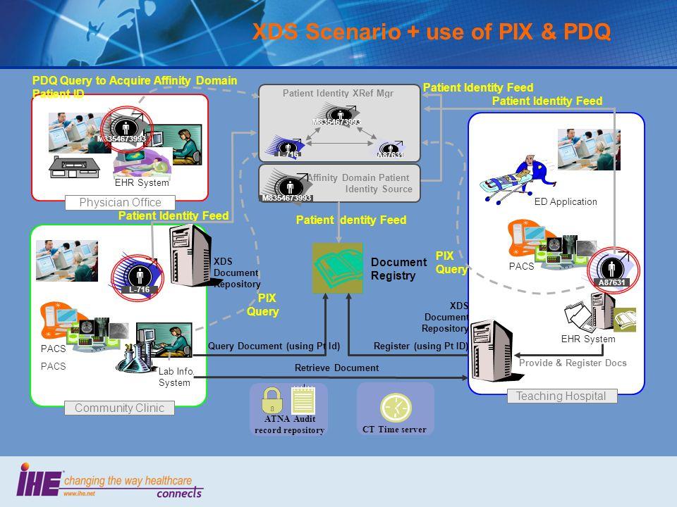 XDS Scenario + use of PIX & PDQ