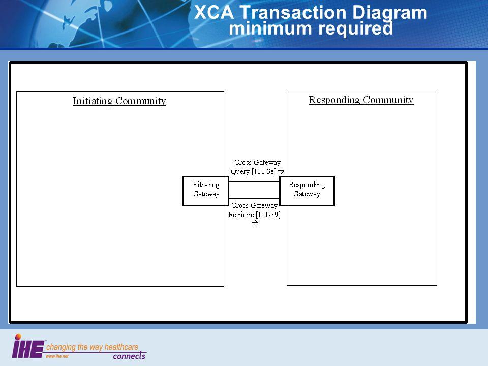 XCA Transaction Diagram minimum required