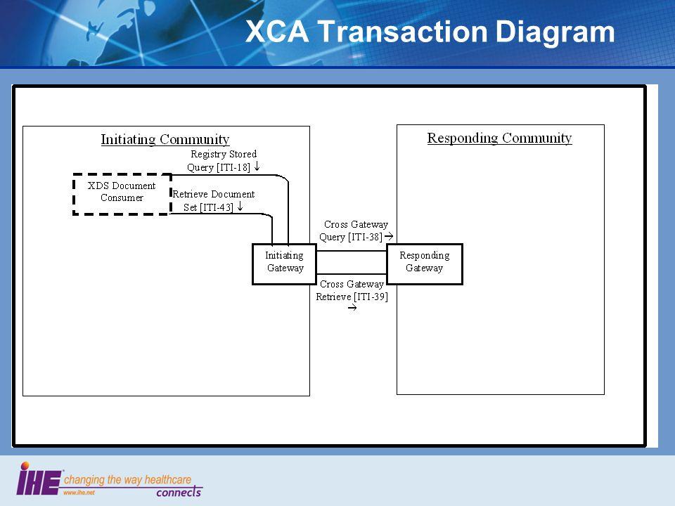 XCA Transaction Diagram