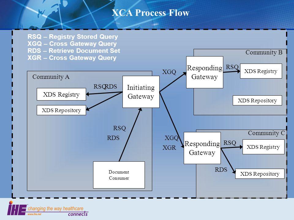 XCA Process Flow Responding Gateway Initiating Gateway Responding