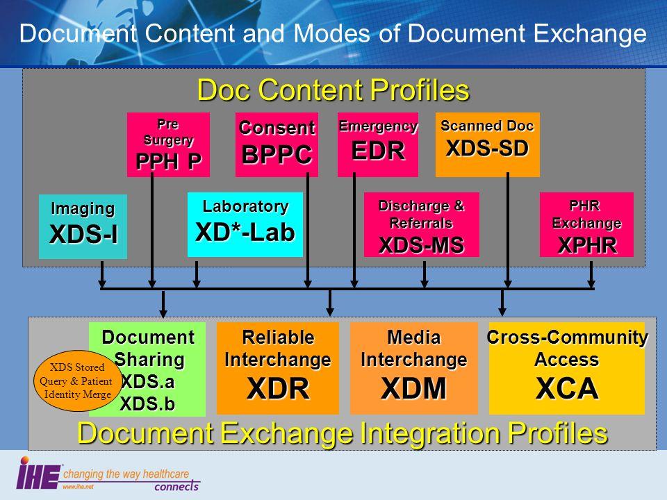 Document Exchange Integration Profiles XDR XDM