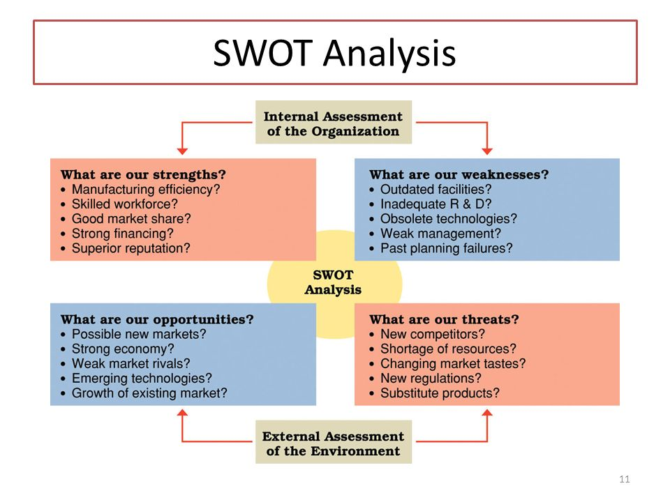 undertake a brief swot for intel essay My personal swot analysis  work together to fulfil an obligation or undertake a specific task sign up to view the whole essay and download the pdf for.