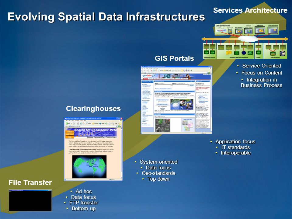 Evolving Spatial Data Infrastructures