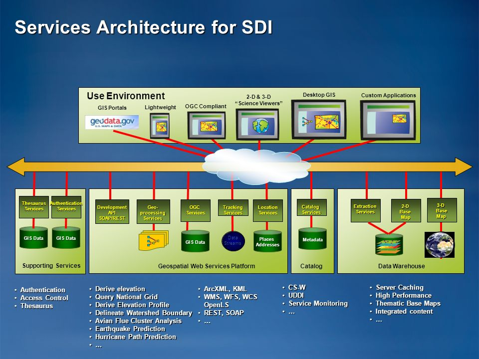 Services Architecture for SDI