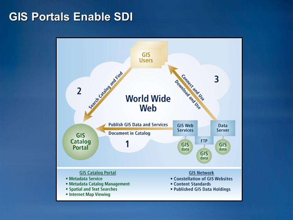 GIS Portals Enable SDI