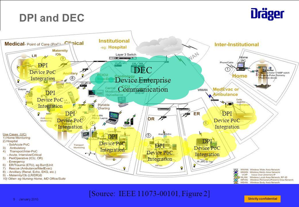 DPI and DEC DEC Device Enterprise Communication