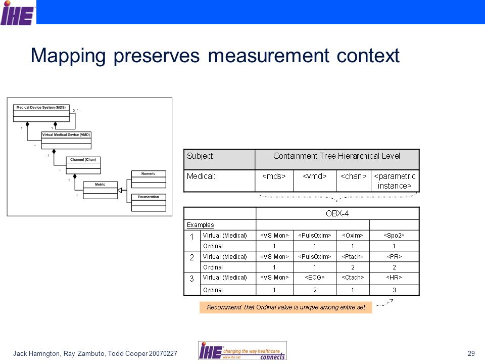 Mapping preserves measurement context