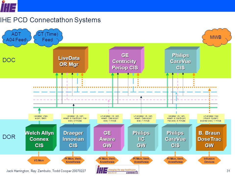IHE PCD Connectathon Systems