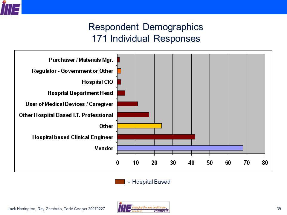 Respondent Demographics 171 Individual Responses