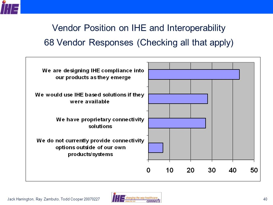 Vendor Position on IHE and Interoperability 68 Vendor Responses (Checking all that apply)