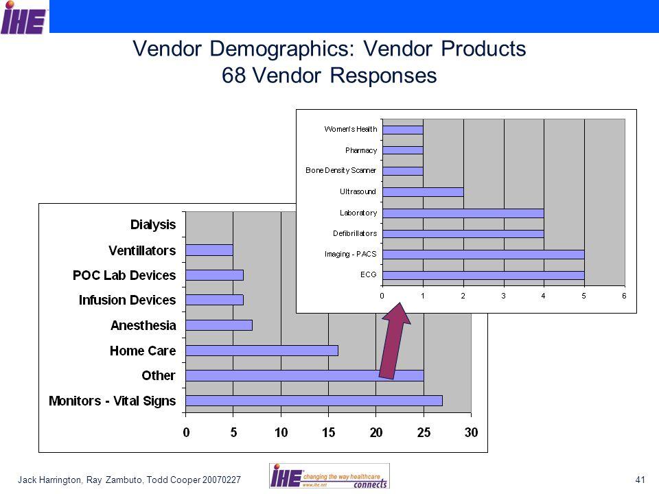Vendor Demographics: Vendor Products 68 Vendor Responses