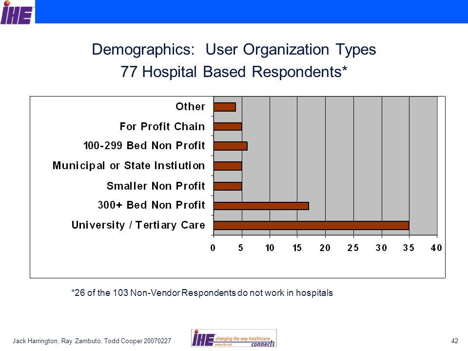 Demographics: User Organization Types 77 Hospital Based Respondents*