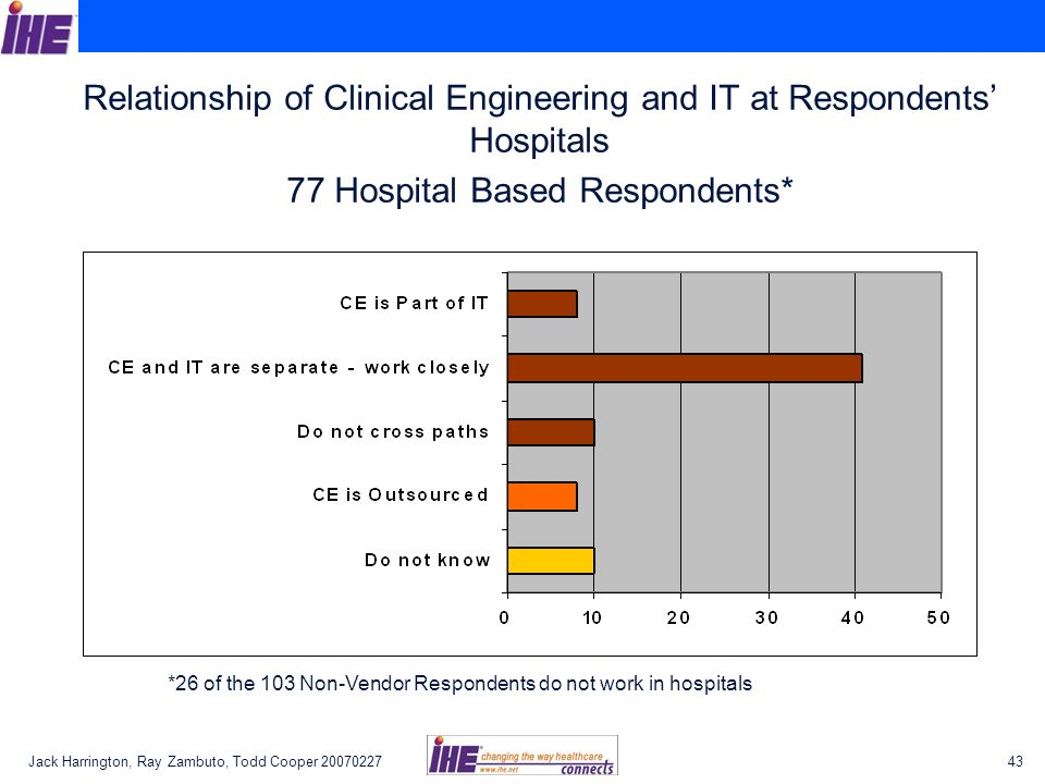 Relationship of Clinical Engineering and IT at Respondents' Hospitals 77 Hospital Based Respondents*