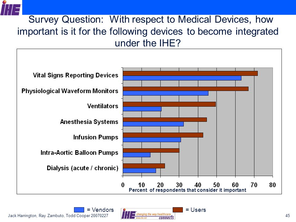 Survey Question: With respect to Medical Devices, how important is it for the following devices to become integrated under the IHE