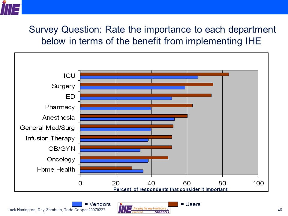 Survey Question: Rate the importance to each department below in terms of the benefit from implementing IHE