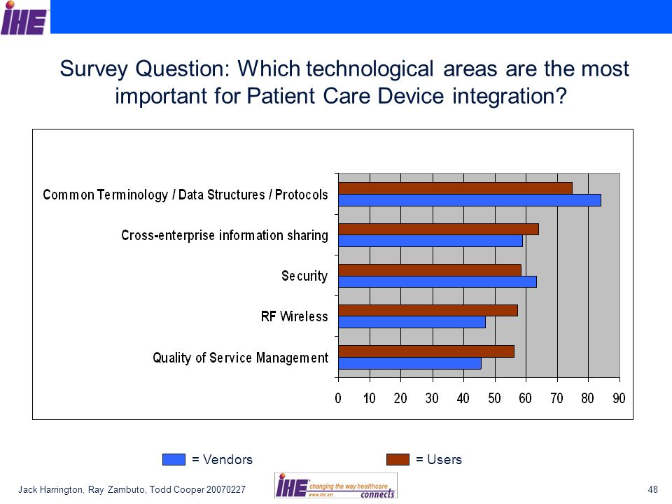 Survey Question: Which technological areas are the most important for Patient Care Device integration