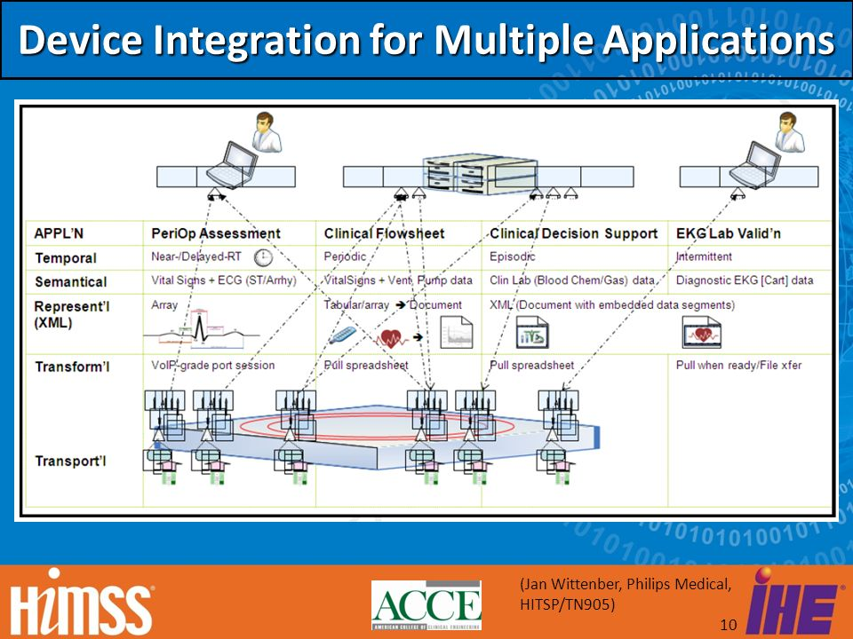 Device Integration for Multiple Applications