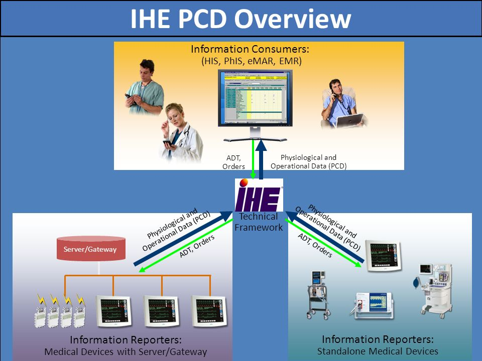 IHE PCD Overview Information Consumers: (HIS, PhIS, eMAR, EMR)