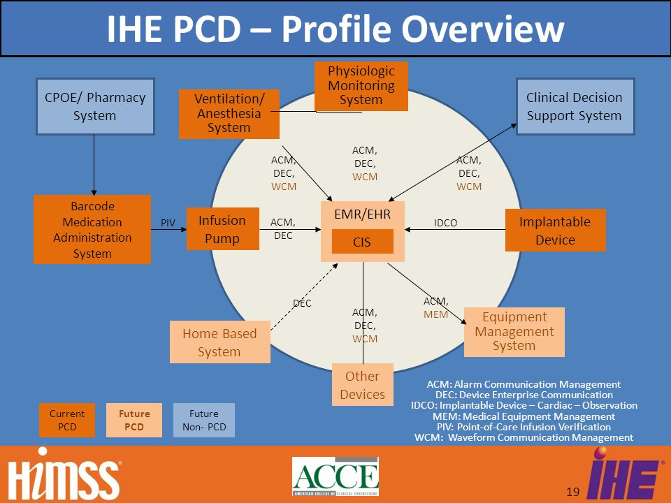 IHE PCD – Profile Overview