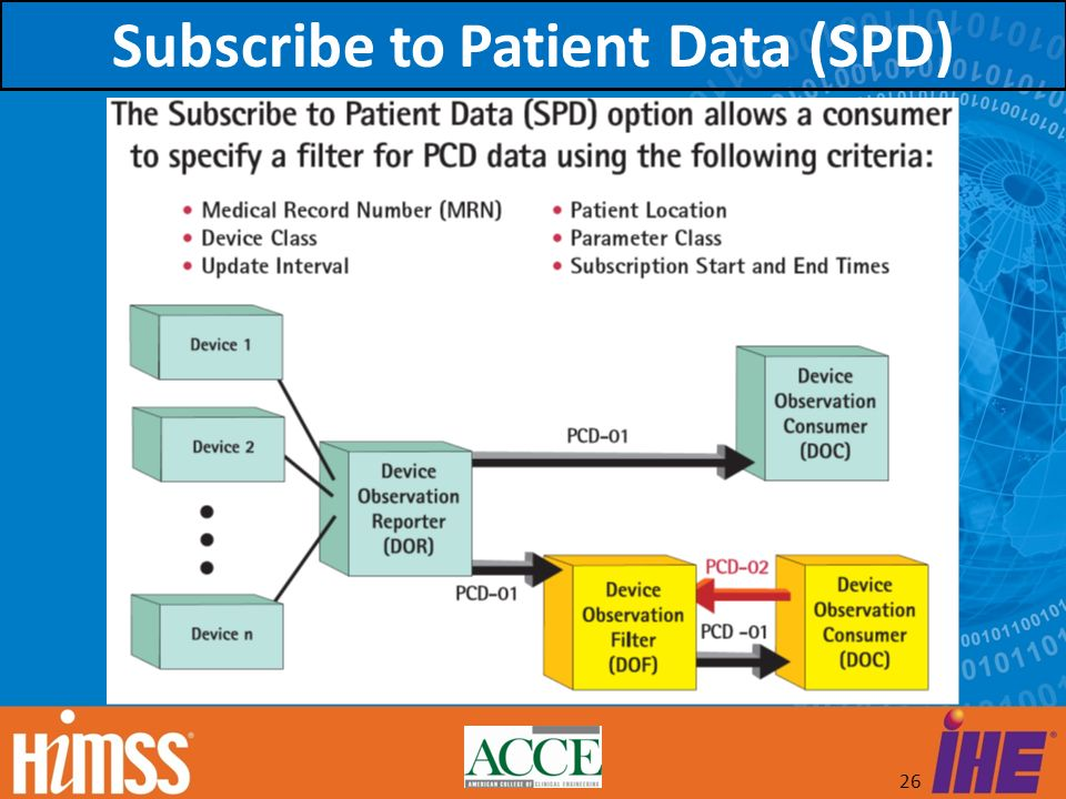 Subscribe to Patient Data (SPD)