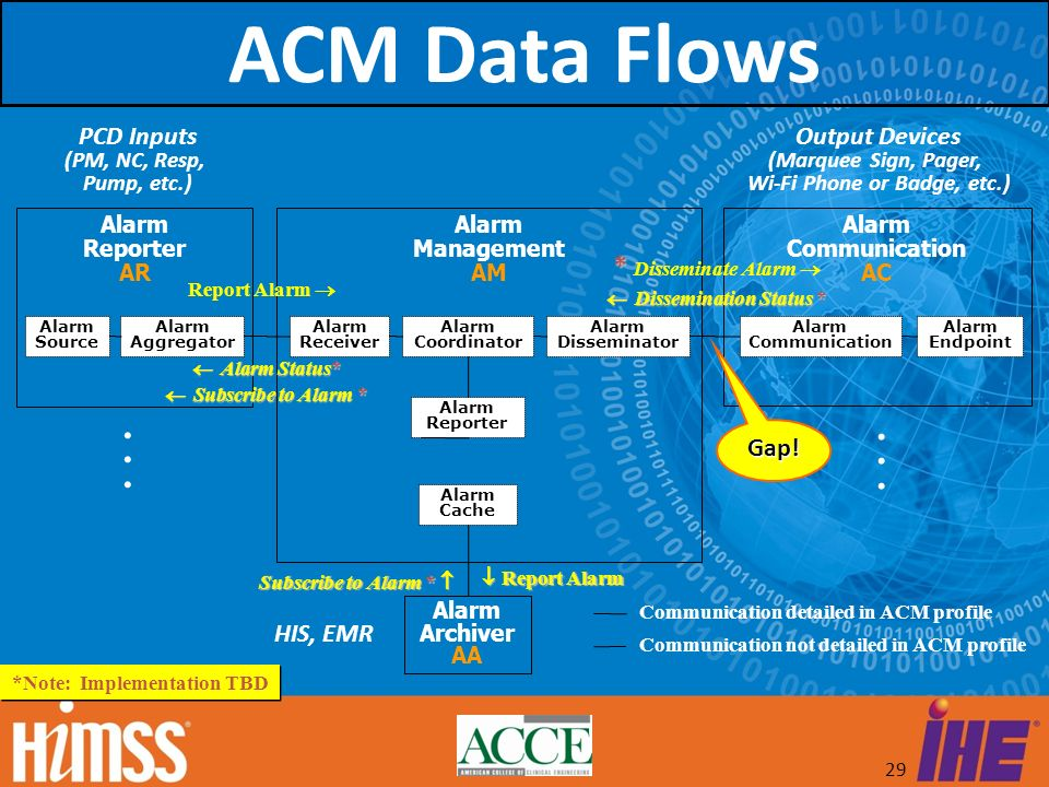 ACM Data Flows . . * Disseminate Alarm  PCD Inputs Output Devices