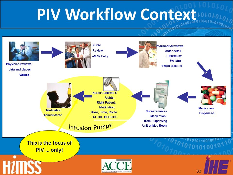 PIV Workflow Context This is the focus of PIV … only! Nurse Nurse