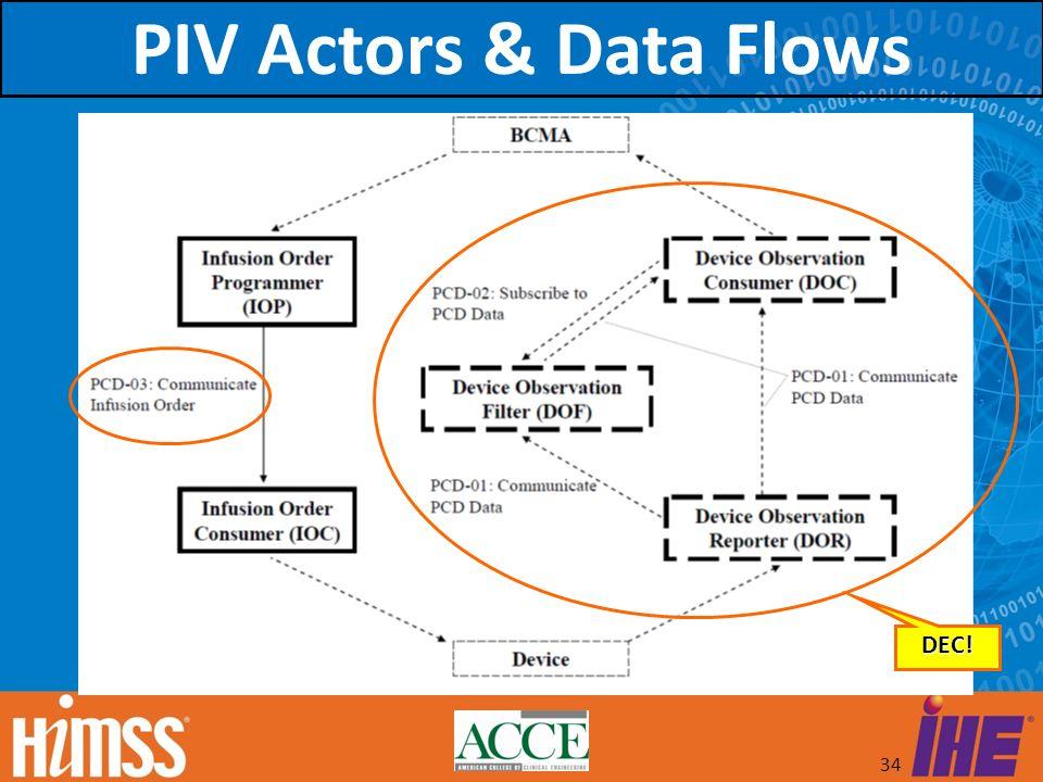 PIV Actors & Data Flows DEC!