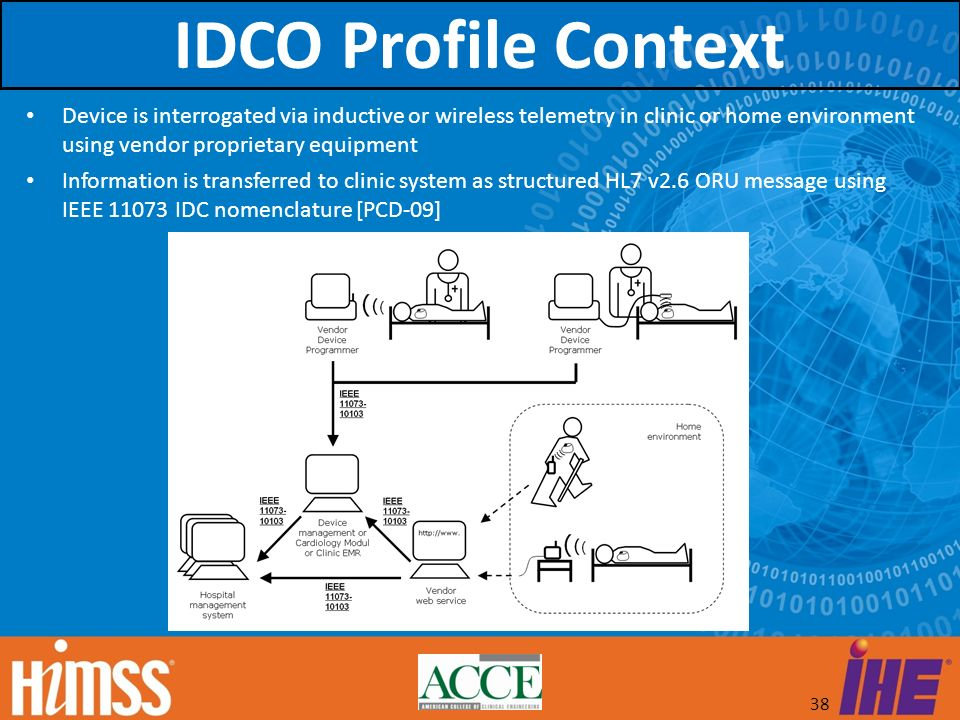 IDCO Profile Context Device is interrogated via inductive or wireless telemetry in clinic or home environment using vendor proprietary equipment.