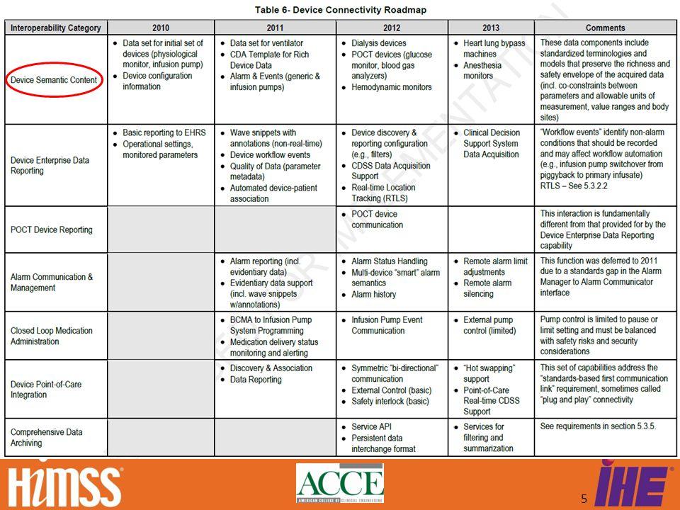 HITSP/TN905 Roadmap