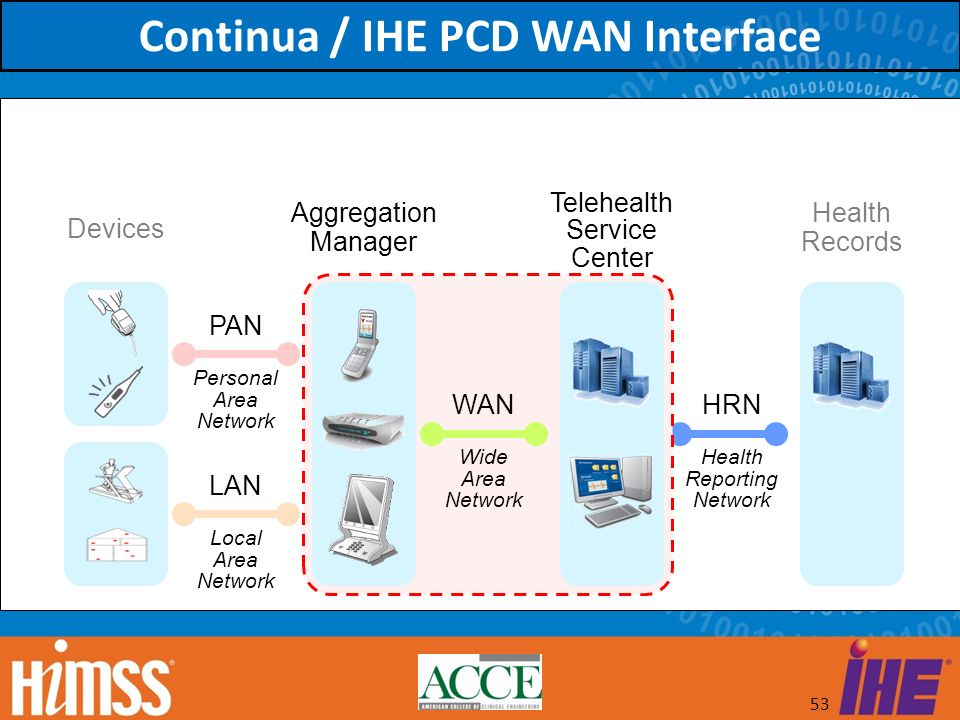 Continua / IHE PCD WAN Interface