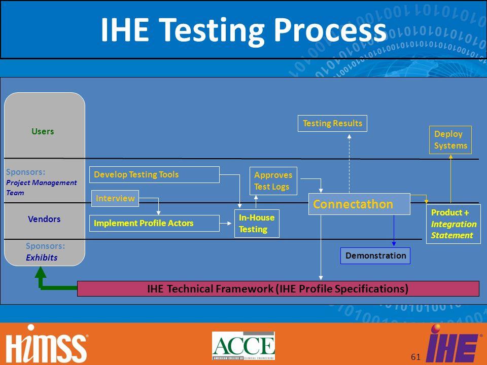 IHE Technical Framework (IHE Profile Specifications)