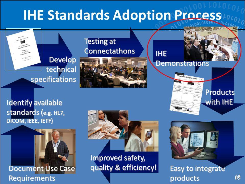 IHE Standards Adoption Process