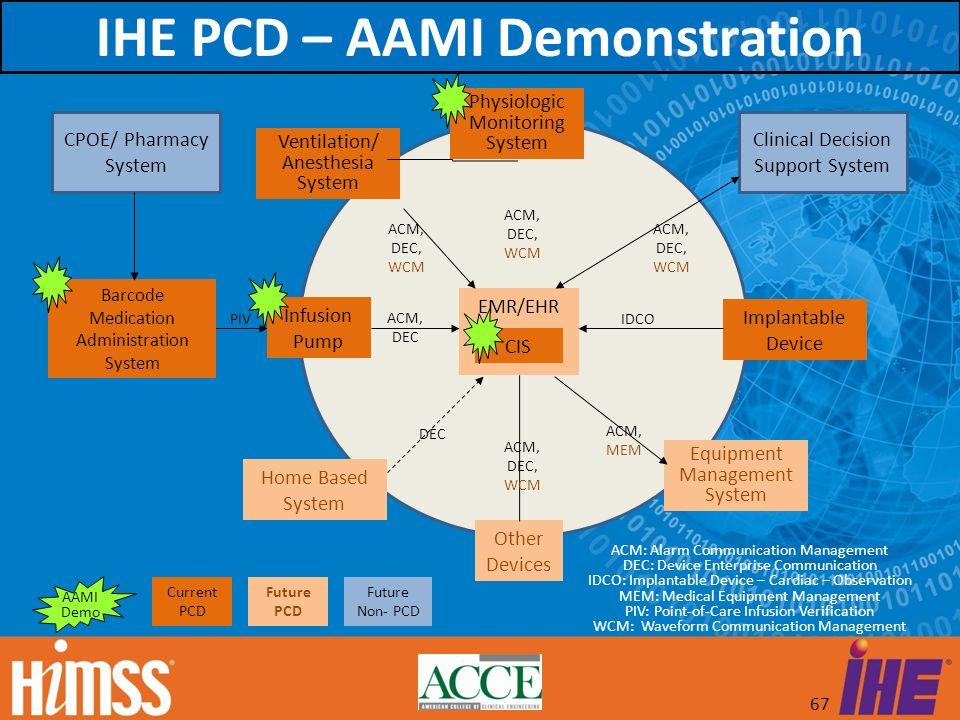 IHE PCD – AAMI Demonstration