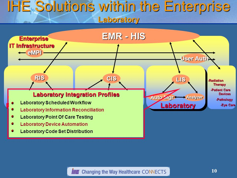 IHE Solutions within the Enterprise Laboratory