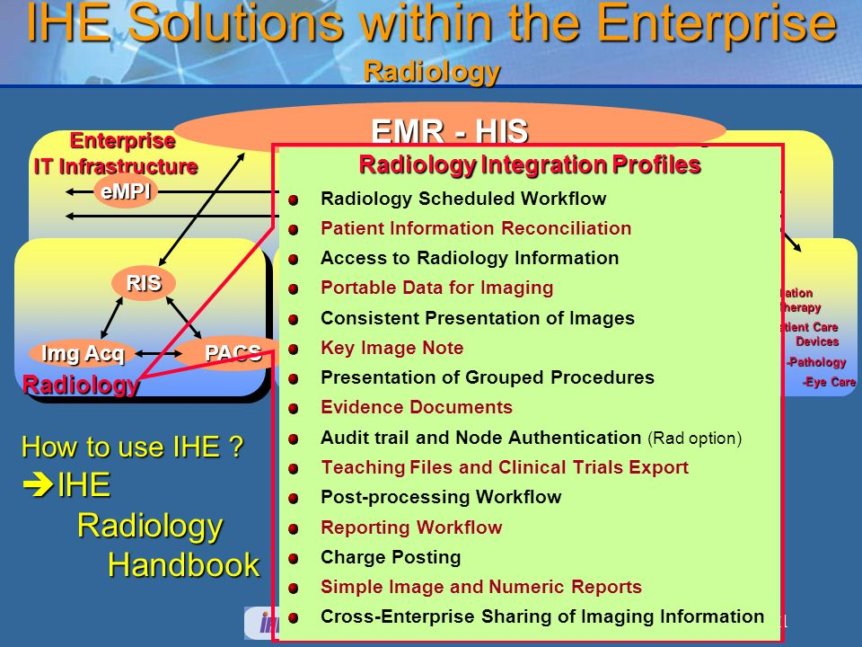 IHE Solutions within the Enterprise Radiology