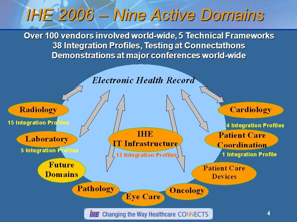IHE 2006 – Nine Active Domains