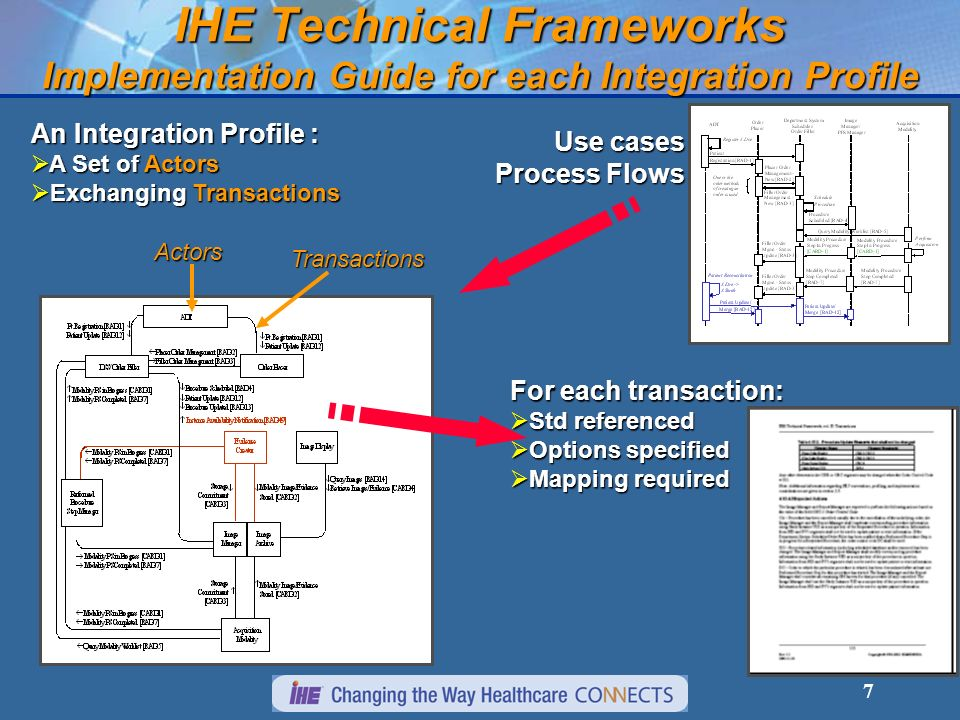 IHE Technical Frameworks Implementation Guide for each Integration Profile