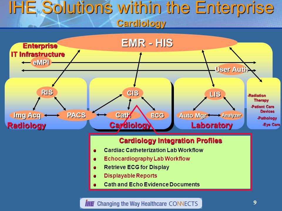 IHE Solutions within the Enterprise Cardiology