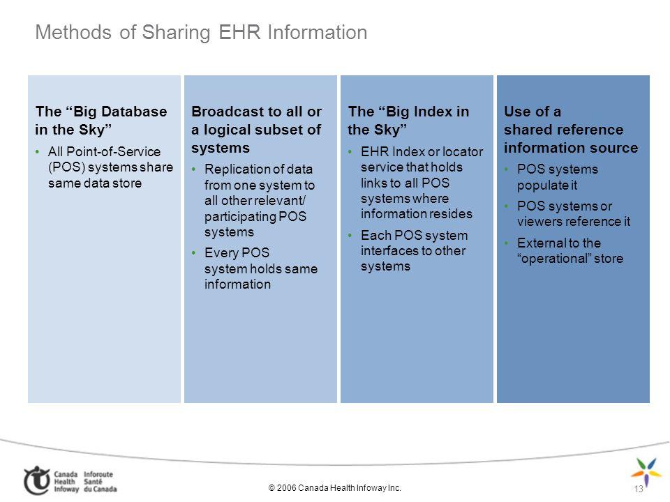 Methods of Sharing EHR Information