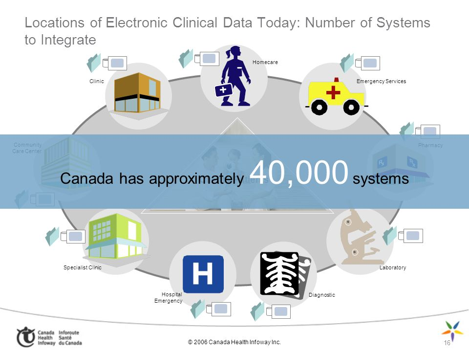 Canada has approximately 40,000 systems