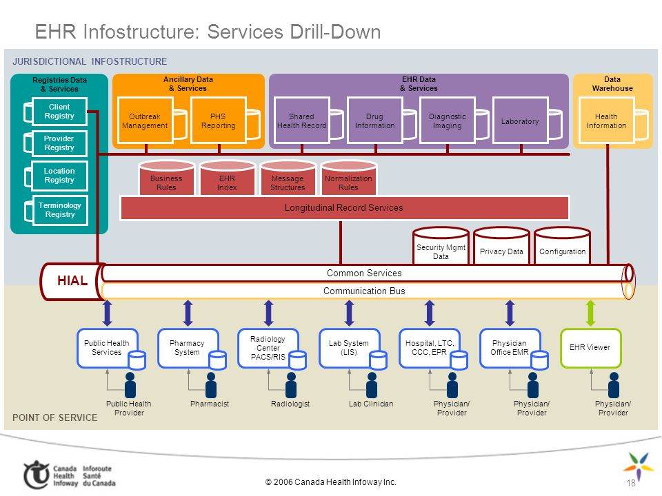 EHR Infostructure: Services Drill-Down