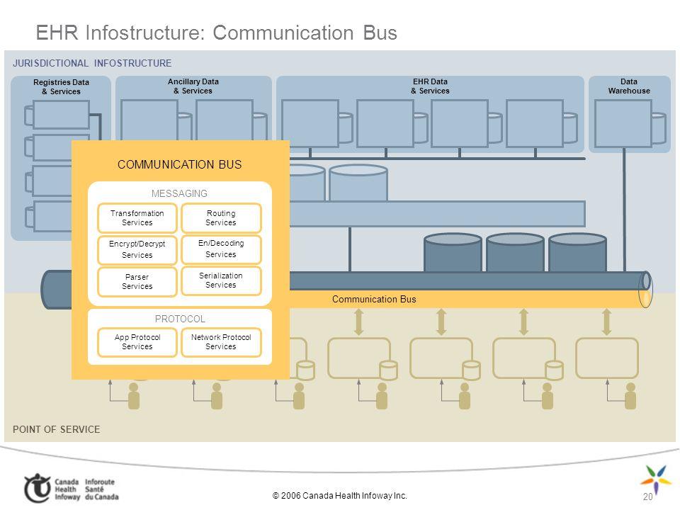 EHR Infostructure: Communication Bus