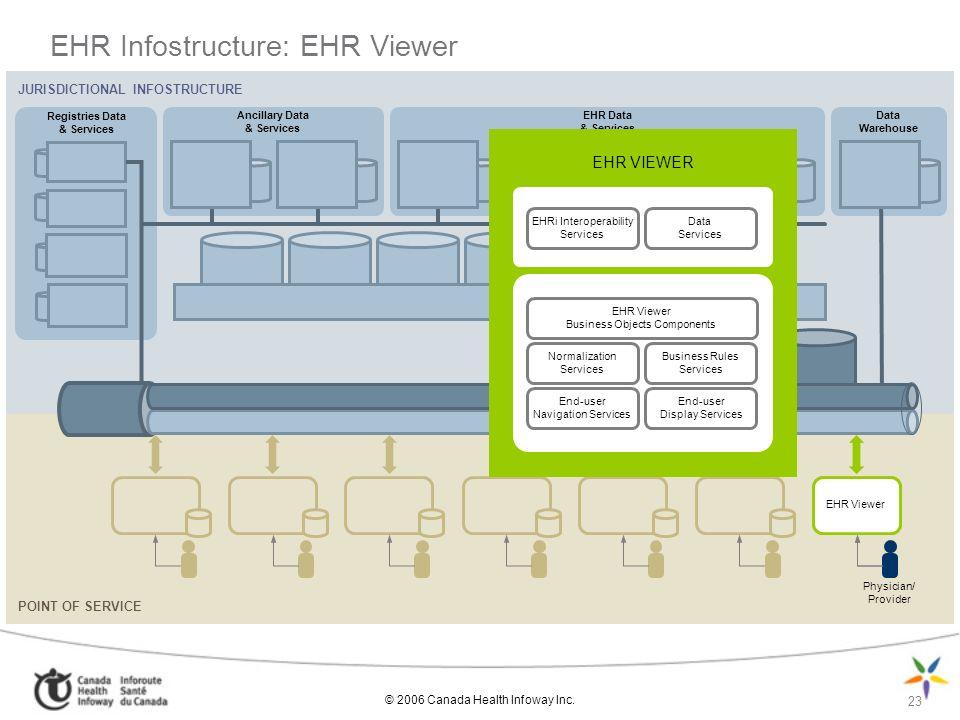 EHR Infostructure: EHR Viewer