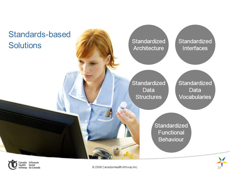 Standards-based Solutions Standardized Architecture
