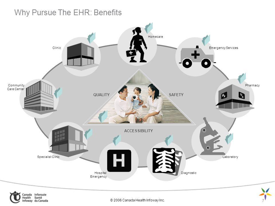 Why Pursue The EHR: Benefits