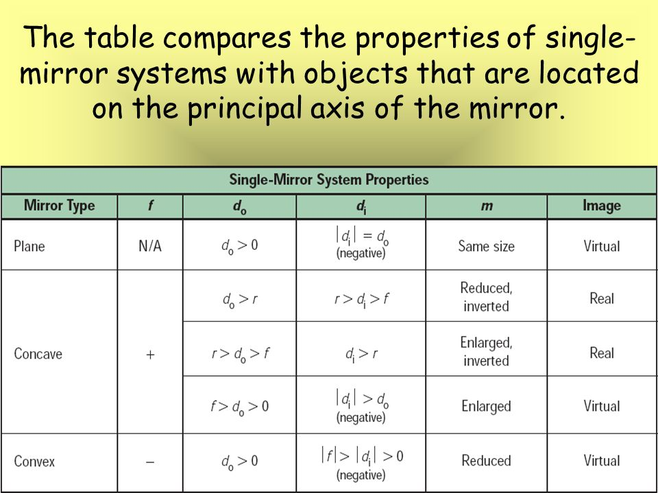 Chapters 17 18 mirrors and lenses ppt video online for Table properties