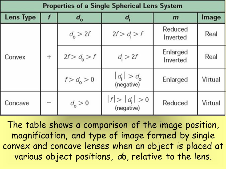 Chapters 17 18 mirrors and lenses ppt video online for Table th position relative